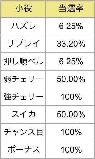 ART+マギカクエスト当選率(ほむら)