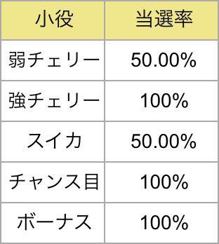 バトルパートでのART+マギカクエスト当選率(ほむら)