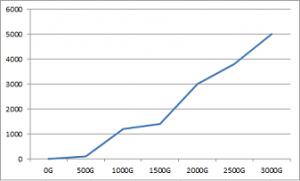 まどマギ2高設定グラフ