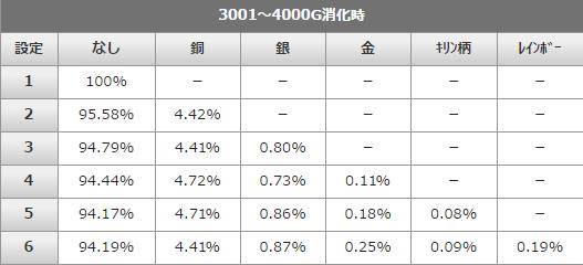 出現率~4000G